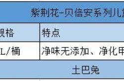 深圳儿童房装修涂料怎么选择安全的?