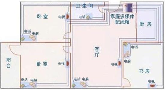 河北邢台新房装修电路布线原则
